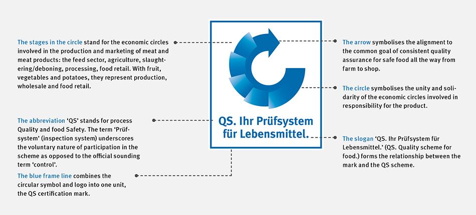 QS - QS Certification Mark