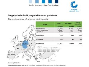 Current number of scheme participants - Fruit, Vegetables, Potatoes