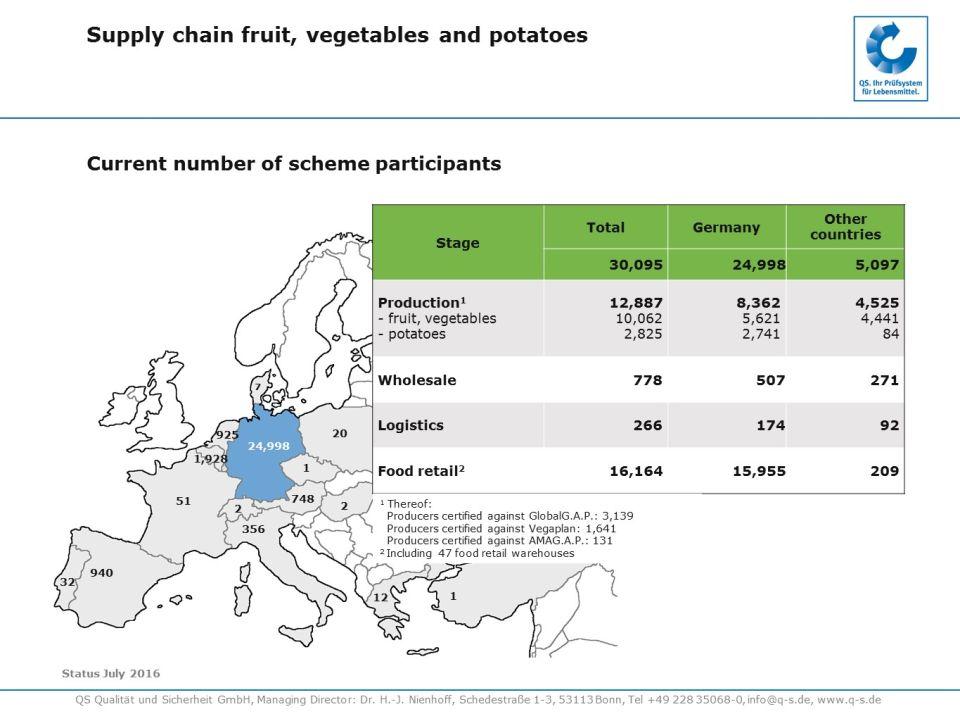 Supply chain of potato